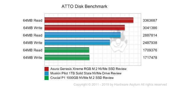 Asura Genesis Xtreme RGB M 2 NVMe SSD Review - Benchmarks | Hardware