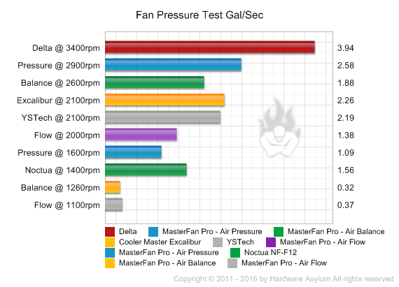Cooler Master MasterFan Pro 120 Triple Fan Roundup - Fan Flow and