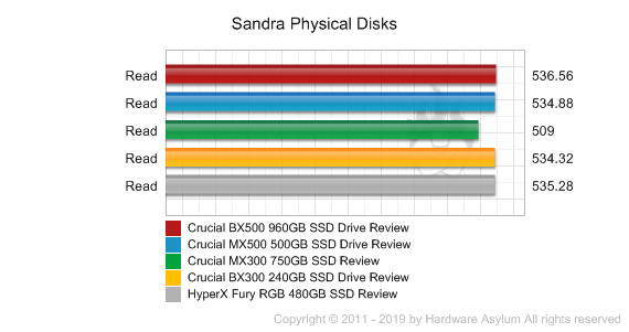 Crucial BX500 960GB SSD Drive Review - Benchmarks | Hardware