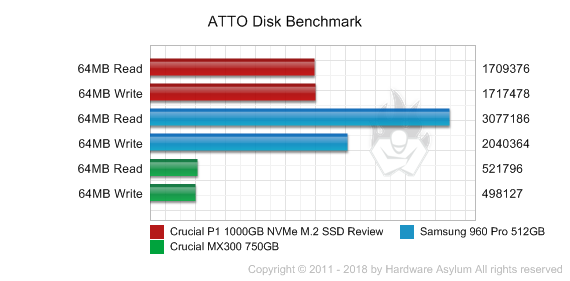 Crucial P1 1000GB NVMe M 2 SSD Review - Benchmarks | Hardware Asylum