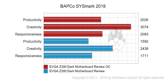EVGA Z390 Dark Motherboard Review - Benchmarks - Overclocked