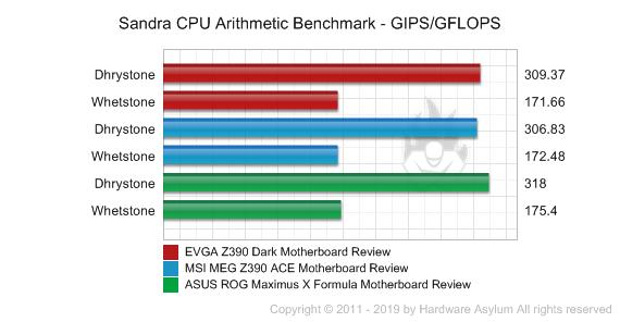 EVGA Z390 Dark Motherboard Review - Benchmarks - Synthetic