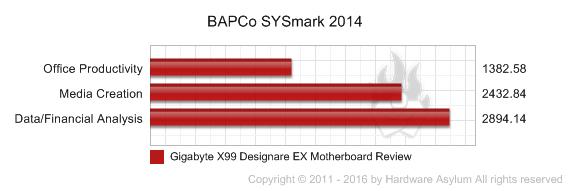 Gigabyte X99 Designare EX Motherboard Review - Benchmarks