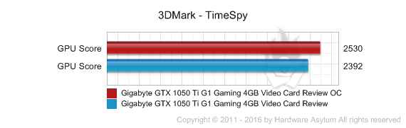 Gigabyte GTX 1050 Ti G1 Gaming 4GB Video Card Review