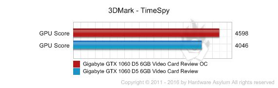 Gigabyte GTX 1060 D5 6GB Video Card Review - Overclocking the GTX