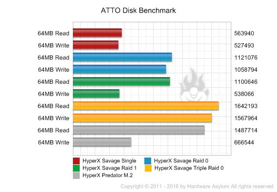HyperX Savage 240GB SSD Review and RAID Performance Testing