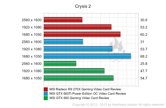MSI Radeon R9 270X Gaming Video Card Review - Crysis 2