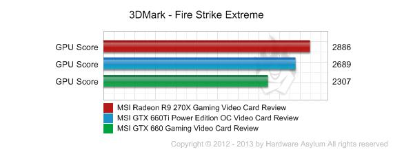 MSI Radeon R9 270X Gaming Video Card Review - 3DMark