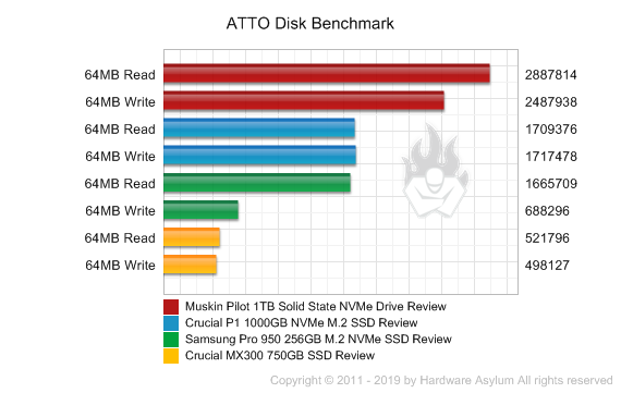 Muskin Pilot 1TB Solid State NVMe Drive Review - Benchmarks