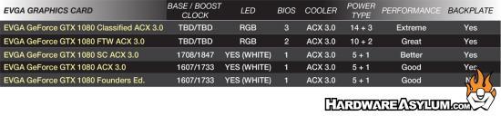 EVGA GTX 1080 Classified Card Details and Photos   Hardware Asylum
