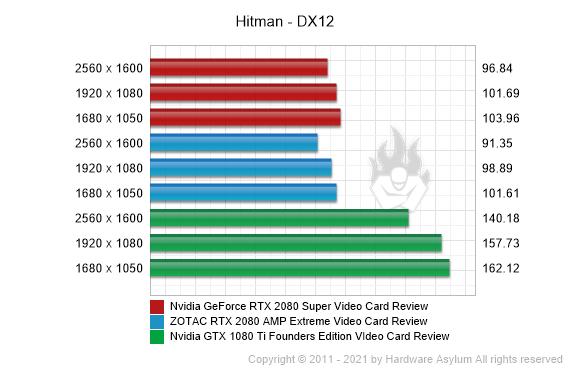 Nvidia GeForce RTX 2080 Super Video Card Review - Hitman