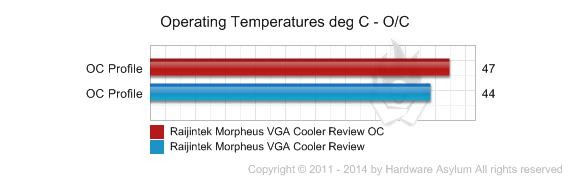 Raijintek Morpheus VGA Cooler Review - Benchmarks | Hardware