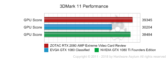 ZOTAC RTX 2080 AMP Extreme Video Card Review - 3DMark 11